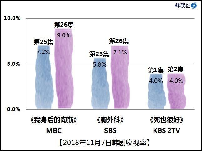 2018年11月7日韩剧收视率