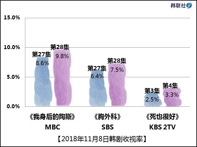 2018年11月8日韩剧收视率