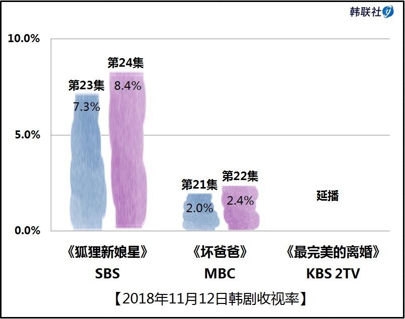 2018年11月12日韩剧收视率