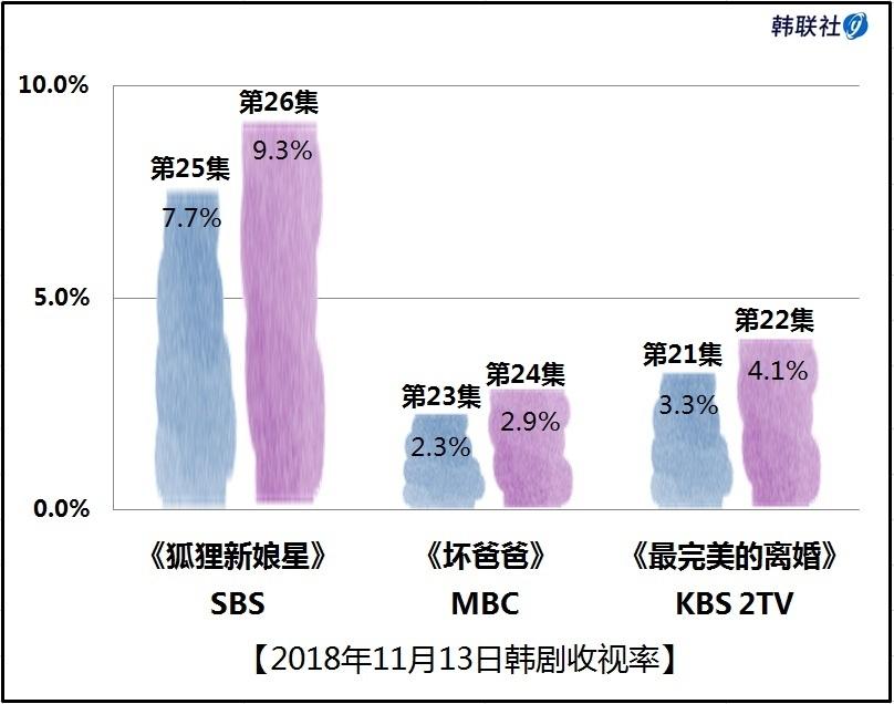 2018年11月13日韩剧收视率