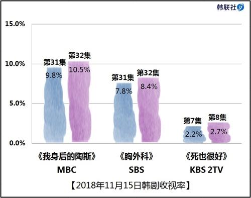 2018年11月15日韩剧收视率