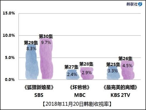 2018年11月20日韩剧收视率