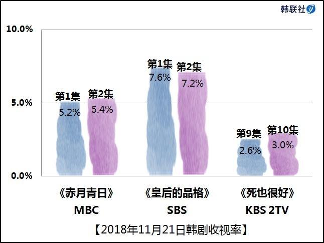 2018年11月21日韩剧收视率