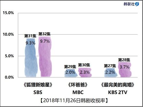 2018年11月26日韩剧收视率