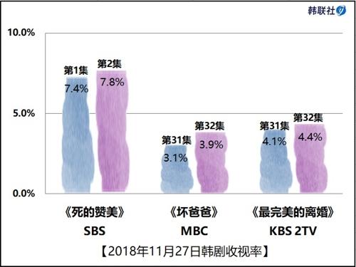 2018年11月27日韩剧收视率