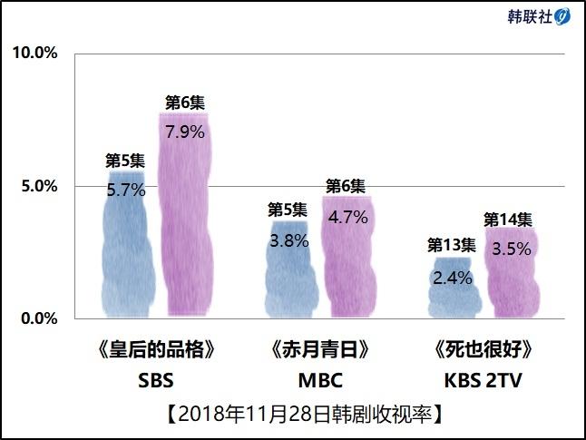 2018年11月28日韩剧收视率