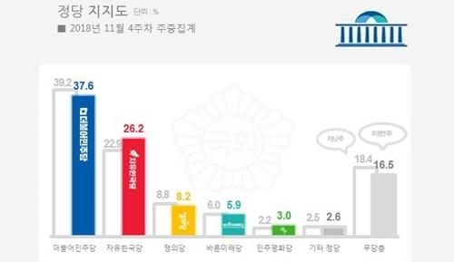 各政党支持率图表(韩联社/Realmeter提供)
