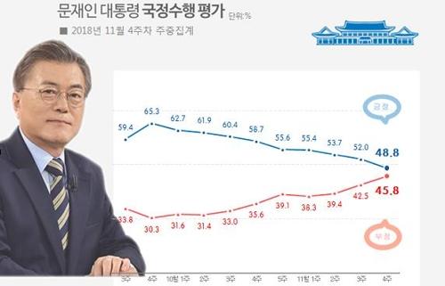 韩国总统文在寅施政支持率趋势图(韩联社/Realmeter提供)