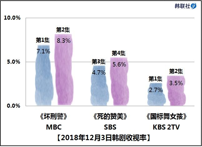 2018年12月3日韩剧收视率