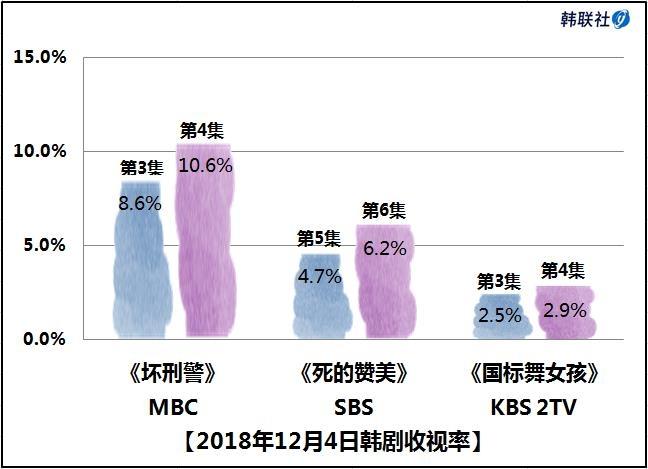 2018年12月4日韩剧收视率