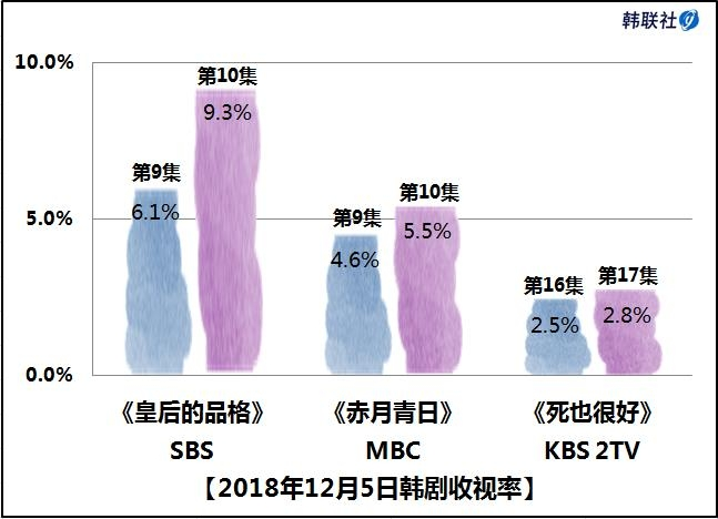 2018年12月5日韩剧收视率