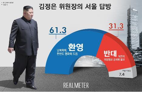 民调:六成韩国人欢迎金正恩访韩