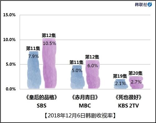 2018年12月6日韩剧收视率