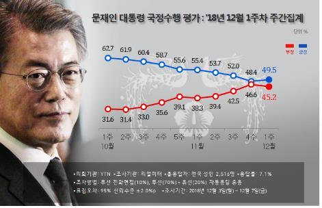 民调:文在寅支持率小幅回升至49.5%