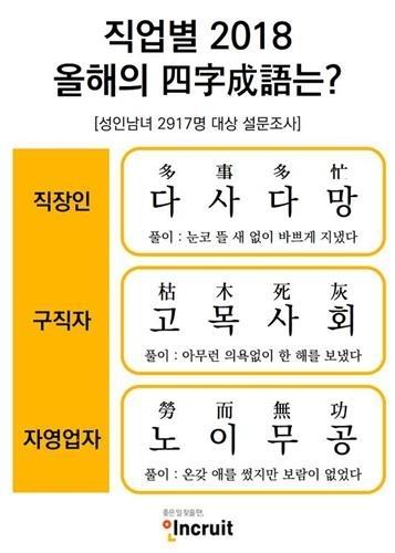 调查:多事多忙获选韩国职场年度成语