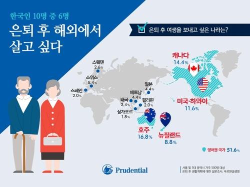 调查:六成韩国人希望出国养老