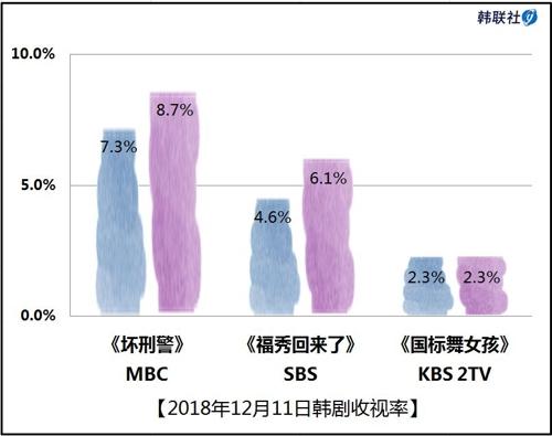 2018年12月11日韩剧收视率
