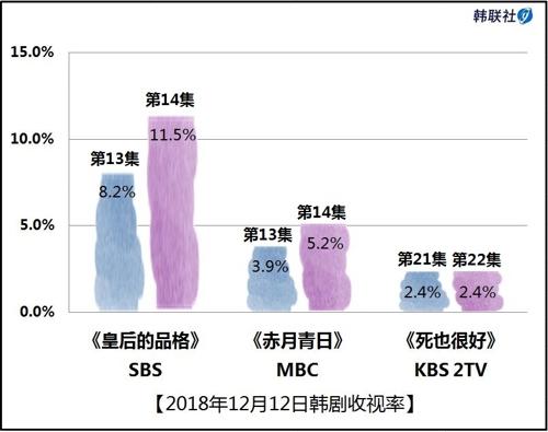 2018年12月12日韩剧收视率