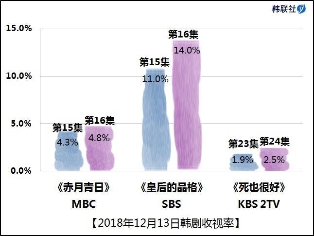 2018年12月13日韩剧收视率