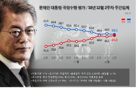 民调:文在寅支持率下滑至48.5%