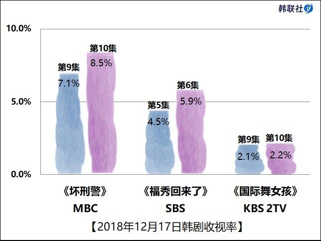 2018年12月17日韩剧收视率