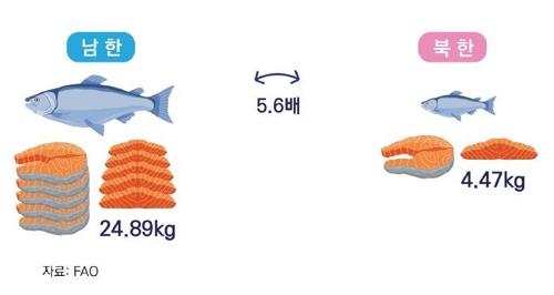 统计:韩朝海洋水产领域差距悬殊 - 3