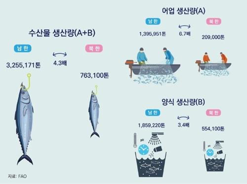 统计:韩朝海洋水产领域差距悬殊 - 2