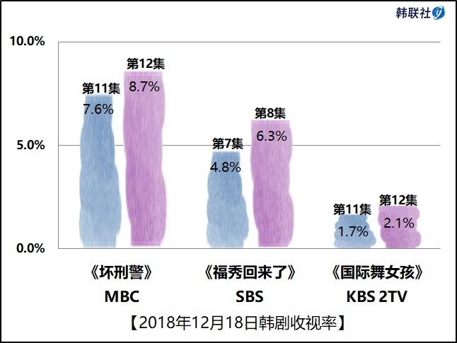 2018年12月18日韩剧收视率