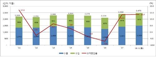 统计:韩中贸易额今年1-11月同比增13.7%