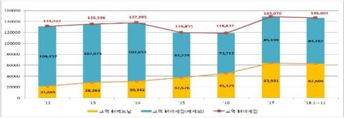 统计:韩中贸易额今年1-11月同比增13.7% - 2