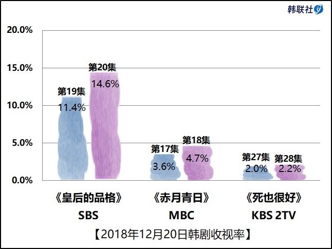 2018年12月20日韩剧收视率