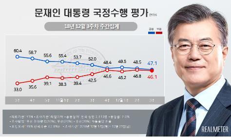 民调:文在寅支持率降至47.1%再创新低