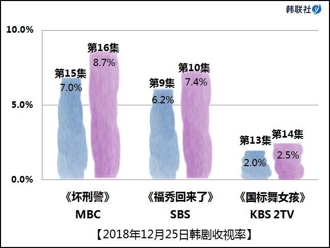 2018年12月25日韩剧收视率