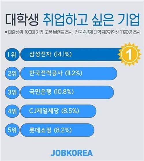 调查:韩国大学生最青睐雇主榜三星电子居首