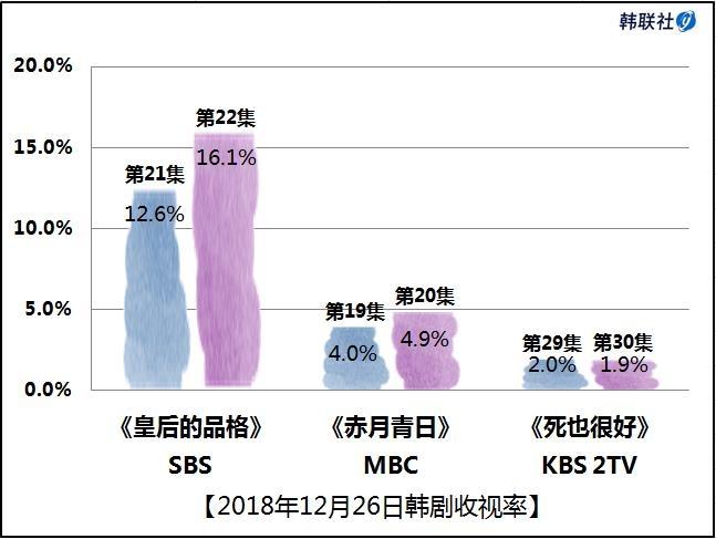 2018年12月26日韩剧收视率