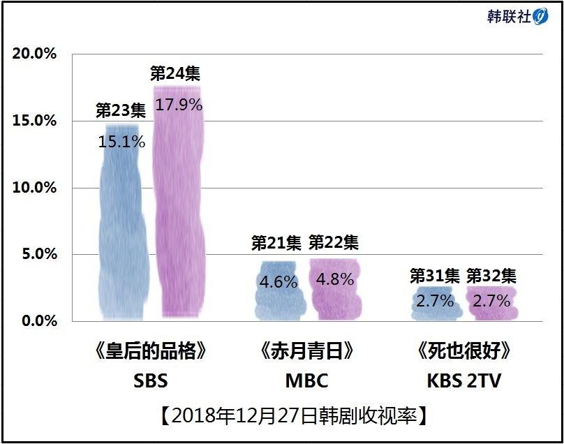 2018年12月27日韩剧收视率