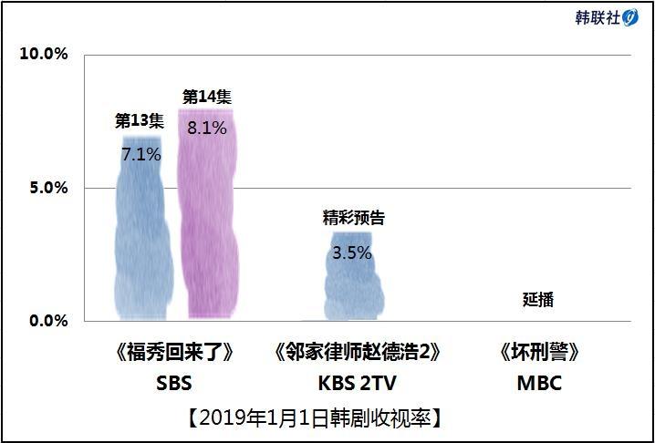 2019年1月1日韩剧收视率