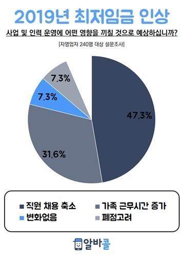 调查:三成韩个体户因时薪上调将裁员或不雇人