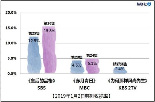2019年1月2日韩剧收视率