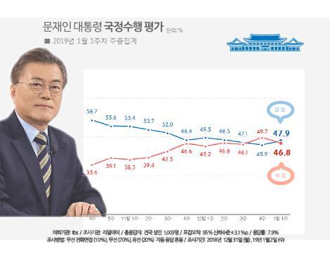 民调:文在寅施政支持率略升至47.9%