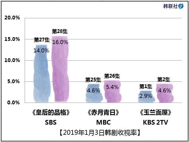2019年1月3日韩剧收视率