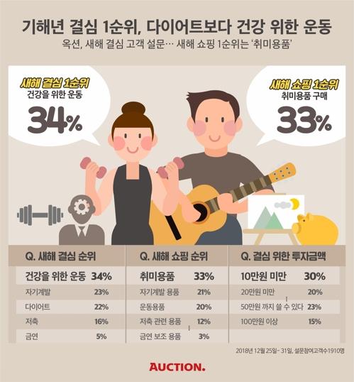 调查:韩国人新年目标健康和运动居首
