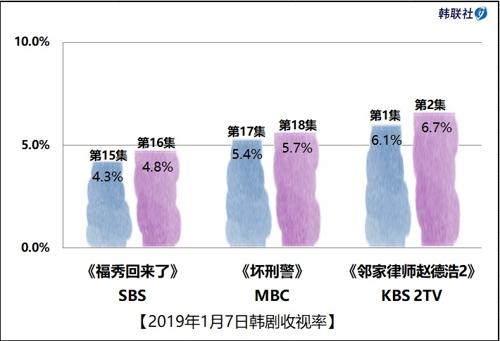 2019年1月7日韩剧收视率