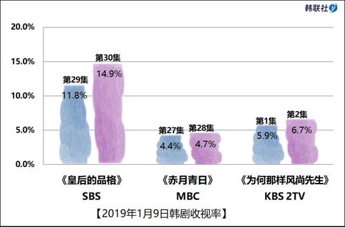2019年1月9日韩剧收视率