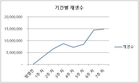 韩JTBC再造爆款 《天空之城》掀追剧热潮 - 4