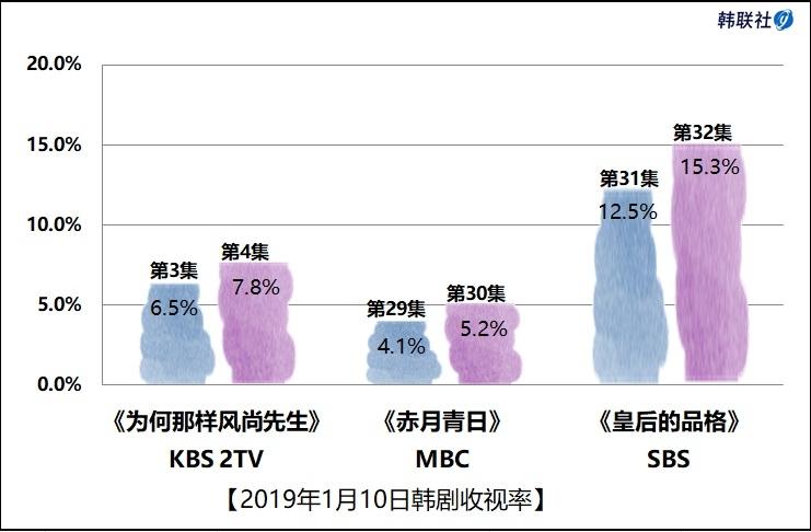 2019年1月10日韩剧收视率
