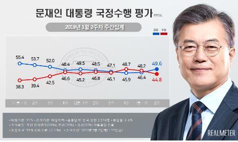 民调:文在寅施政支持率连续两周上升逼近50%
