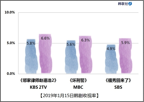 2019年1月15日韩剧收视率