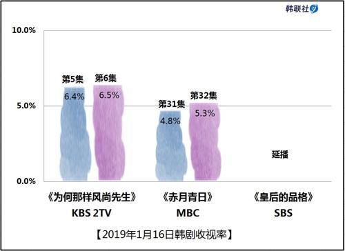 2019年1月16日韩剧收视率