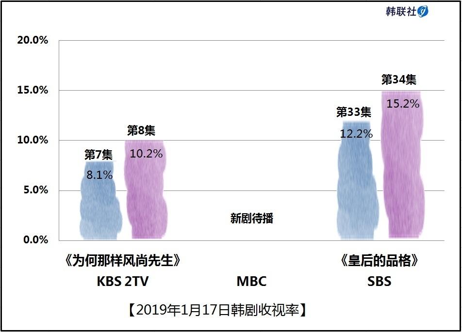 2019年1月17日韩剧收视率